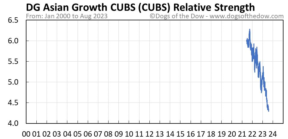 CUBS relative strength chart