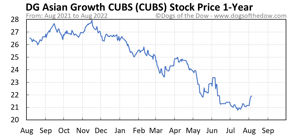 CUBS 1-year stock price chart
