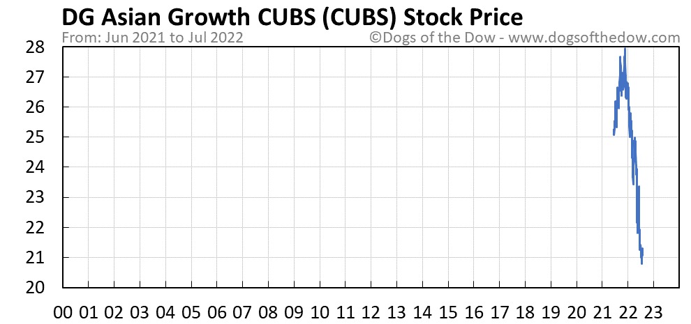 CUBS stock price chart