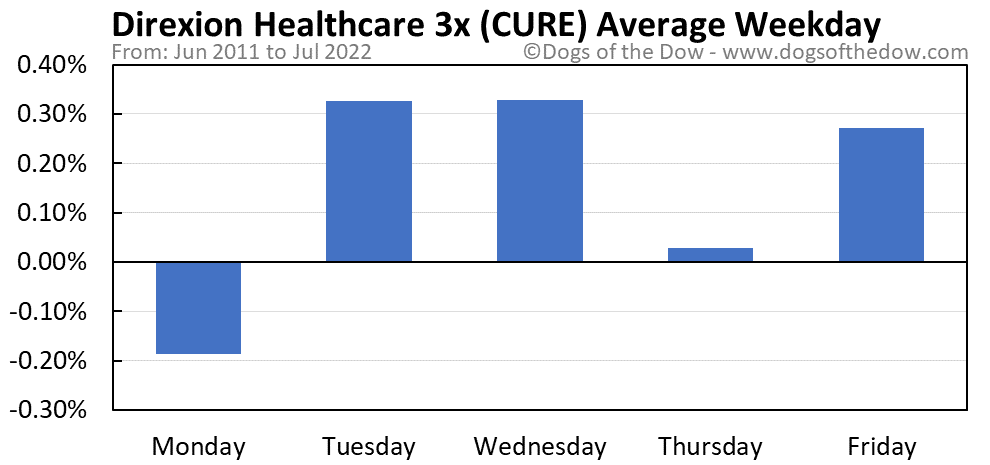 CURE average weekday chart