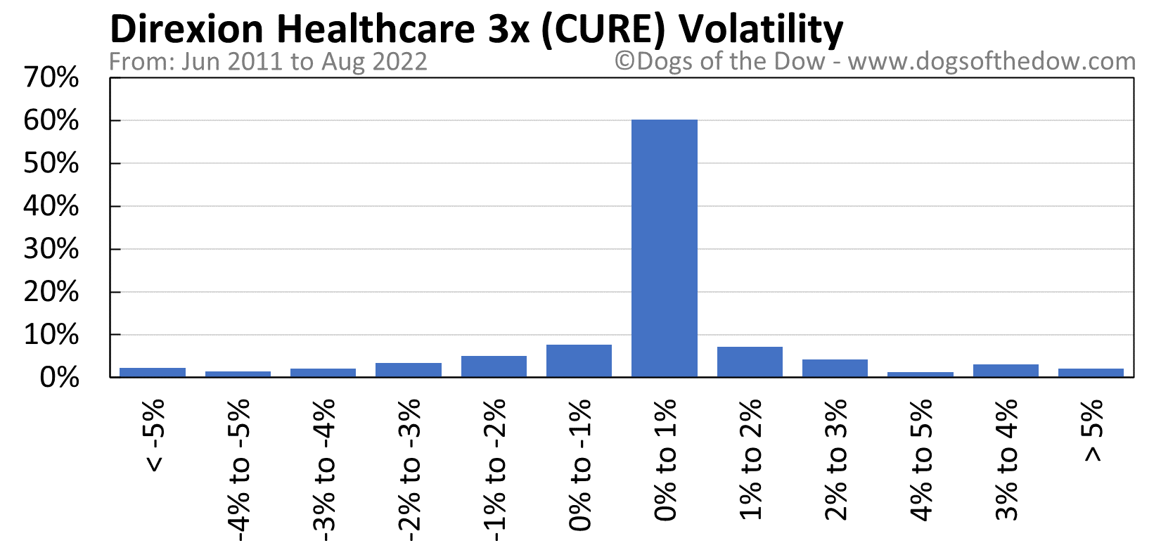 CURE volatility chart