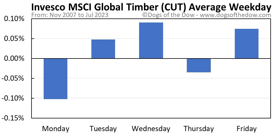 CUT average weekday chart