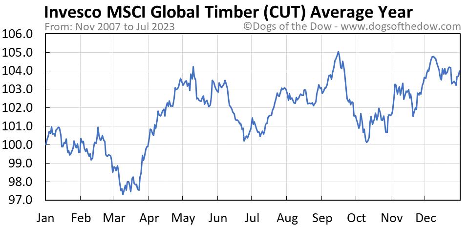 CUT average year chart