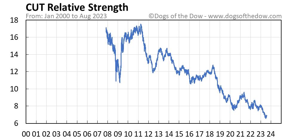 CUT relative strength chart
