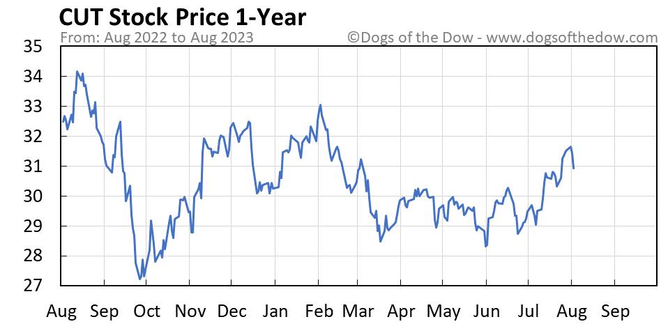 CUT 1-year stock price chart