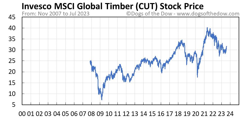 CUT stock price chart