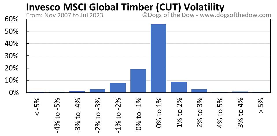 CUT volatility chart
