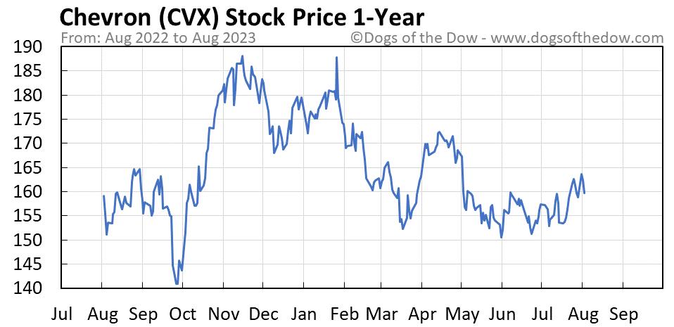 CVX 1-year stock price chart