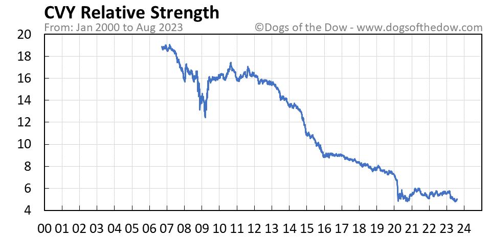 CVY relative strength chart