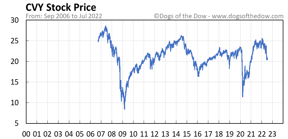 CVY stock price chart