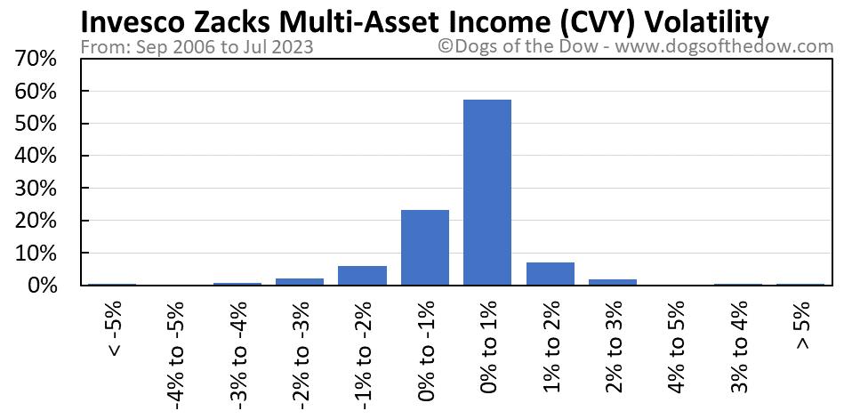 CVY volatility chart