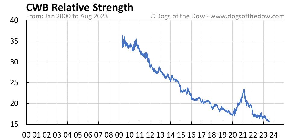 CWB relative strength chart