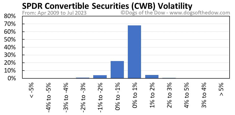 CWB volatility chart