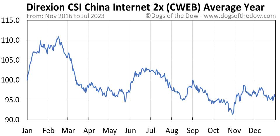 CWEB average year chart