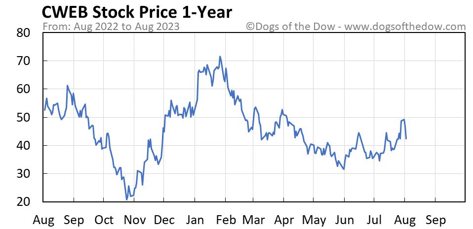 CWEB 1-year stock price chart