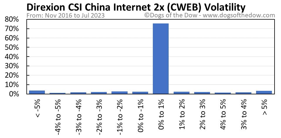 CWEB volatility chart