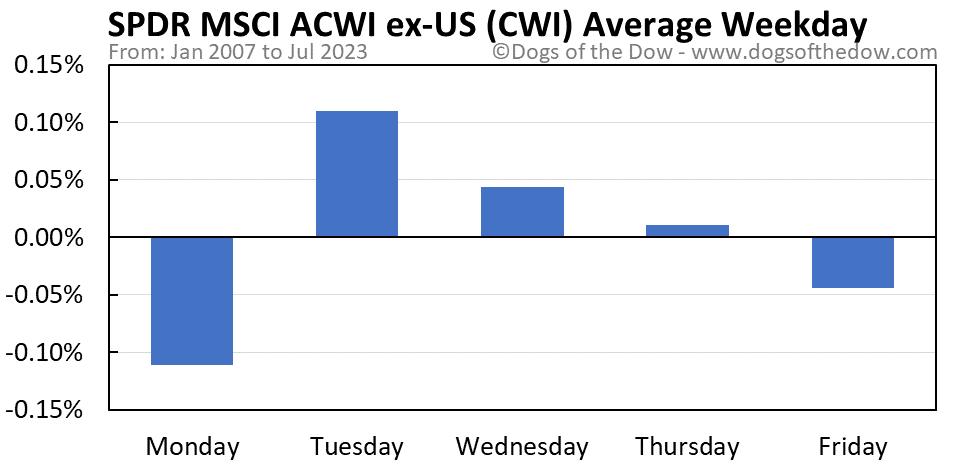 CWI average weekday chart