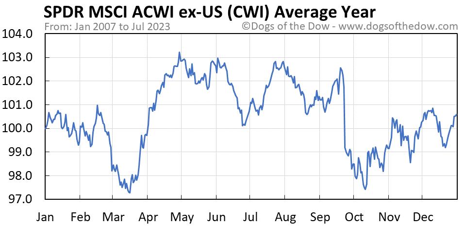 CWI average year chart