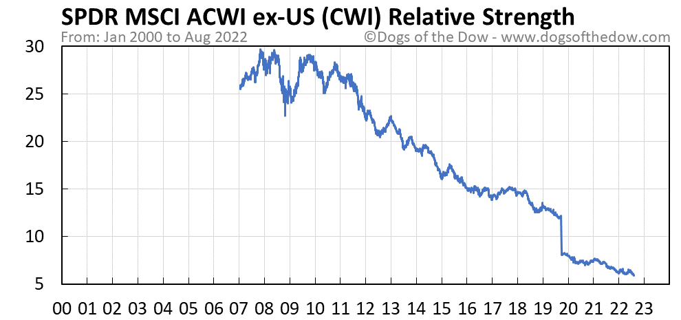 CWI relative strength chart