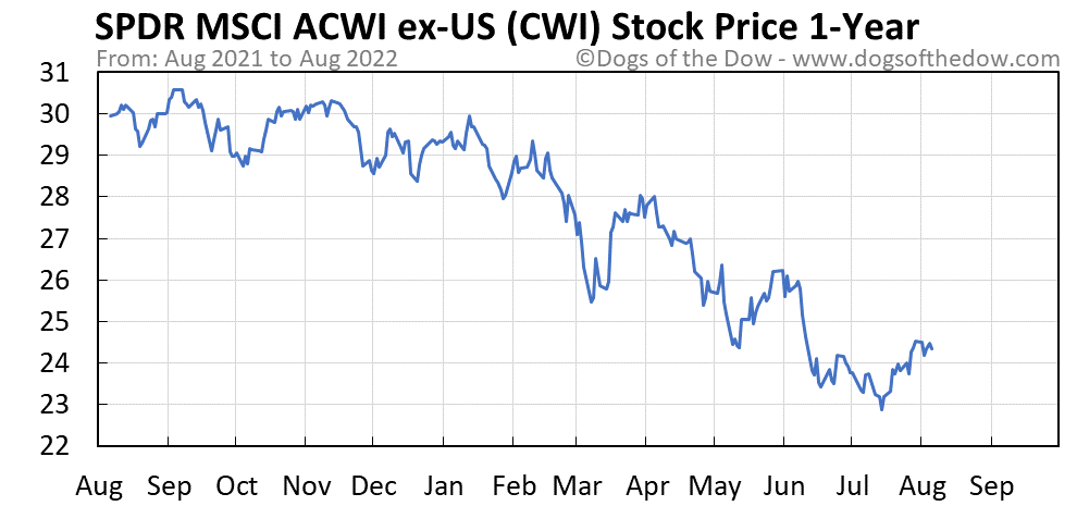 CWI 1-year stock price chart