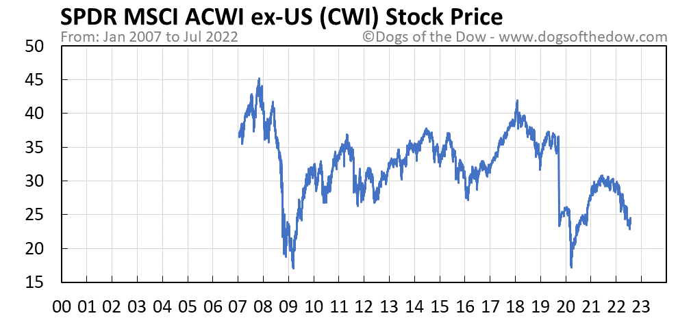 CWI stock price chart