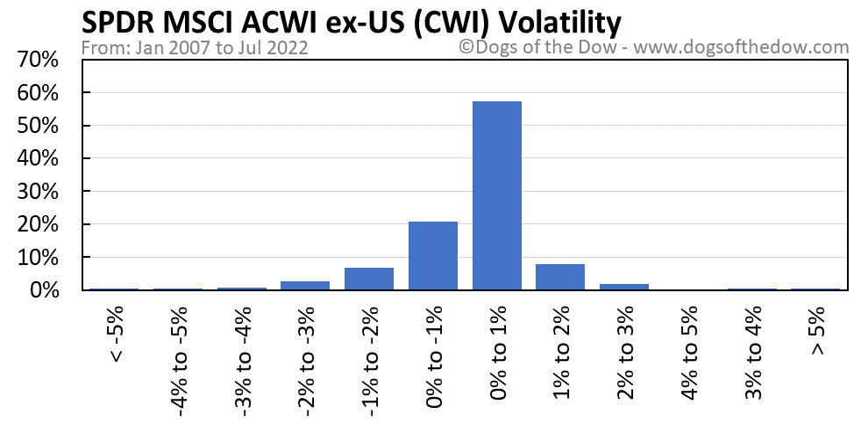 CWI volatility chart