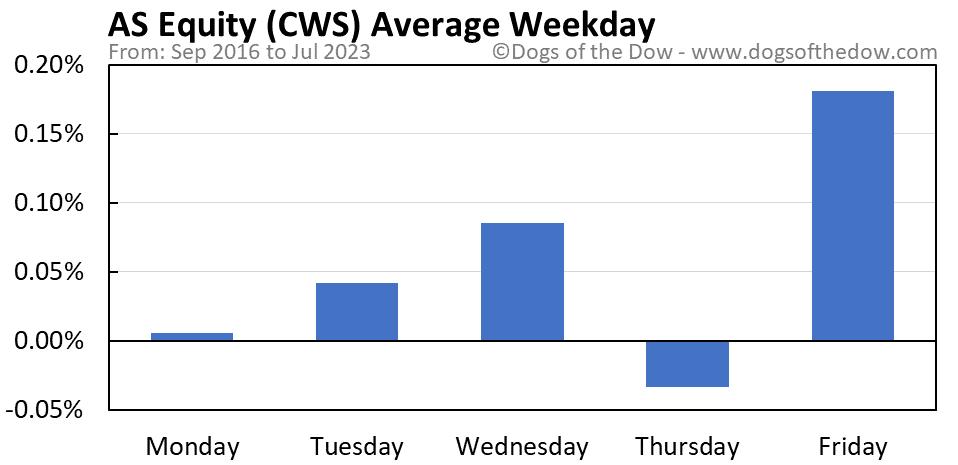 CWS average weekday chart