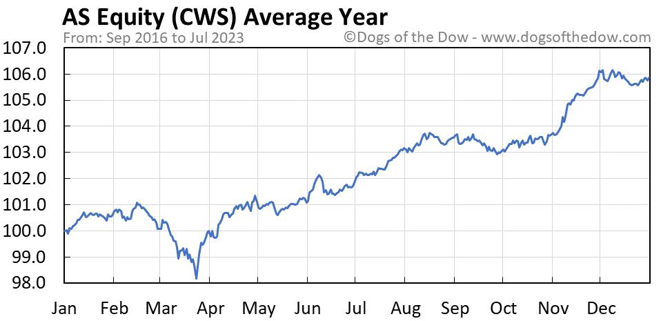 CWS average year chart
