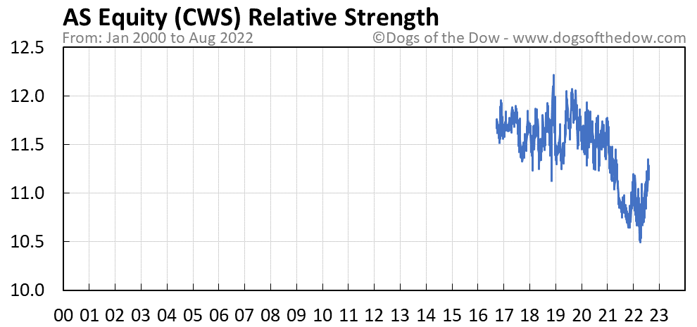 CWS relative strength chart