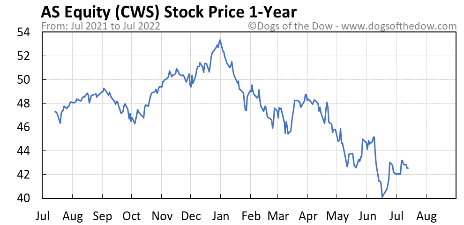 CWS 1-year stock price chart