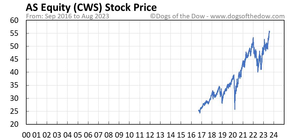 CWS stock price chart