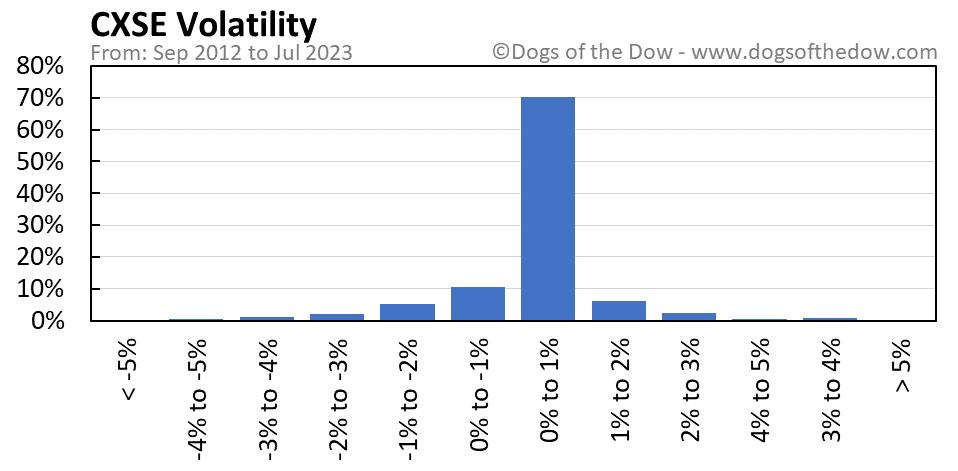 CXSE volatility chart