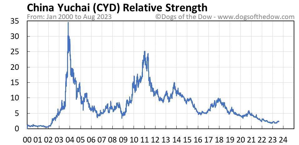 CYD relative strength chart