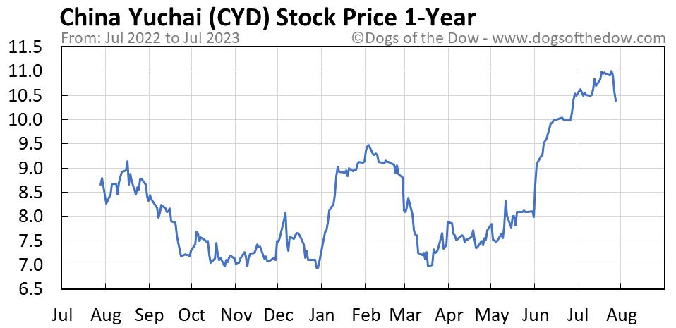 CYD 1-year stock price chart