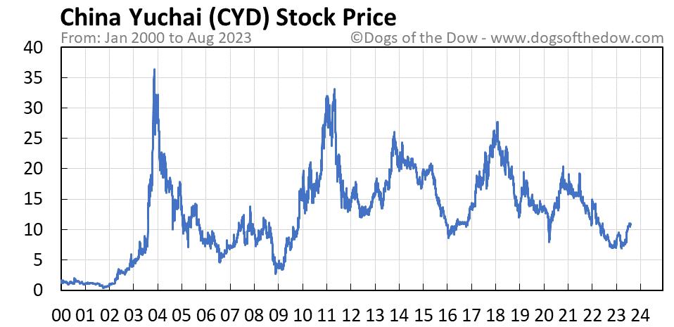 CYD stock price chart