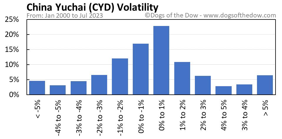 CYD volatility chart