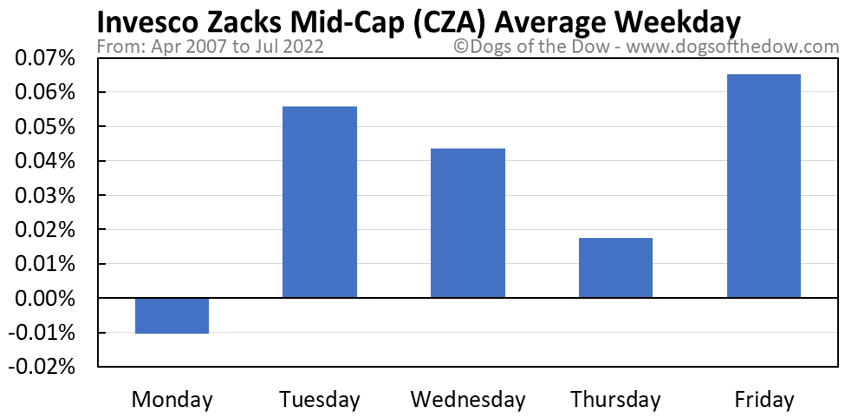 CZA average weekday chart