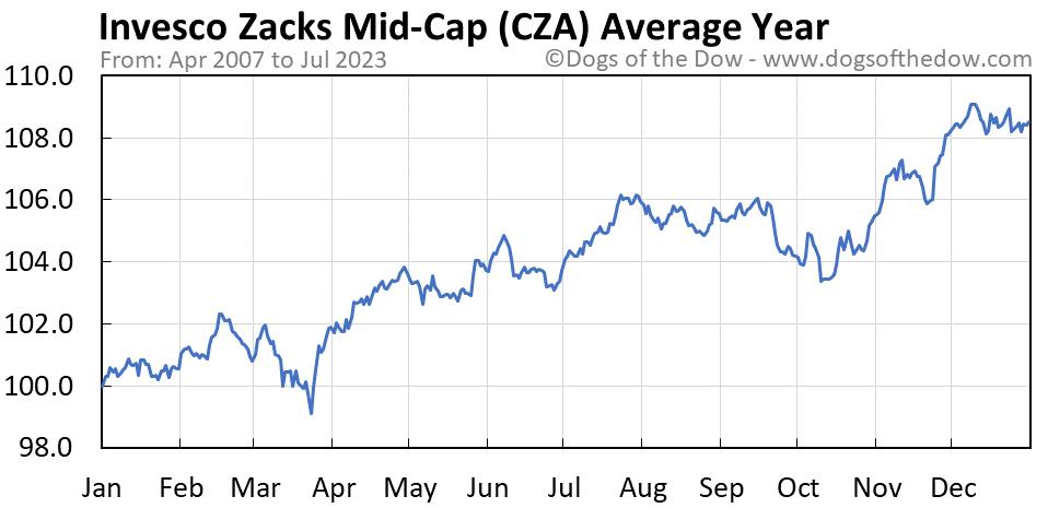 CZA average year chart