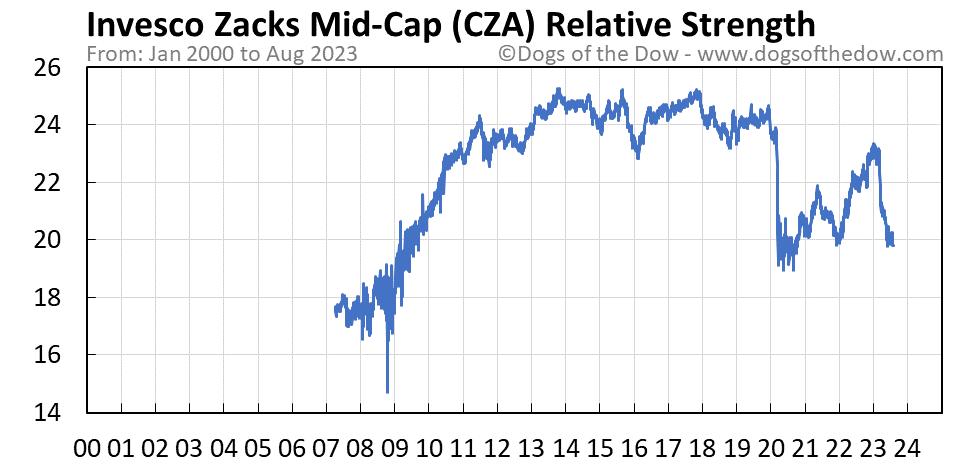 CZA relative strength chart