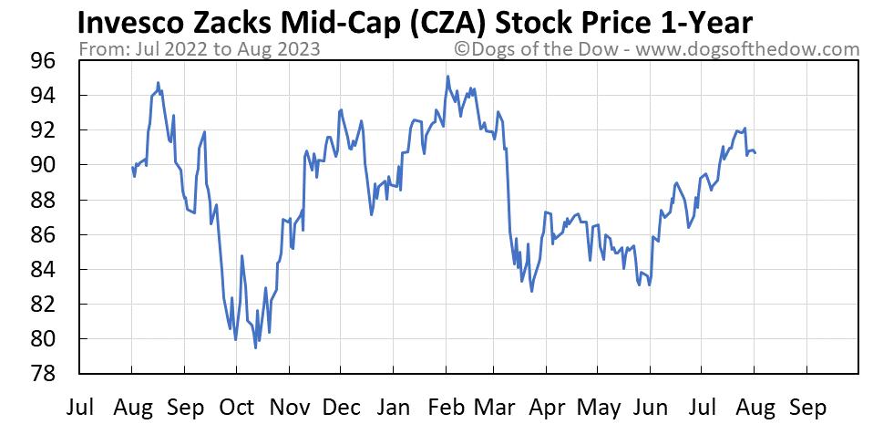 CZA 1-year stock price chart