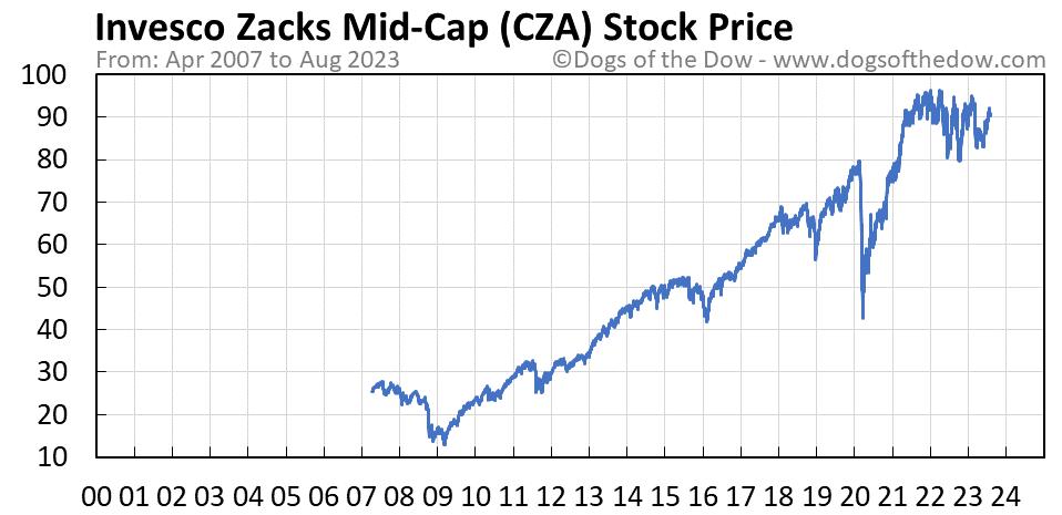 CZA stock price chart