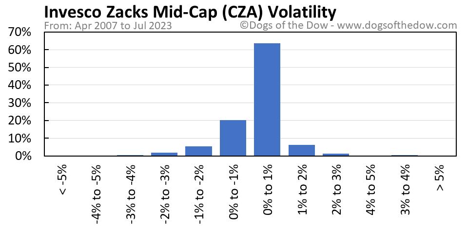CZA volatility chart