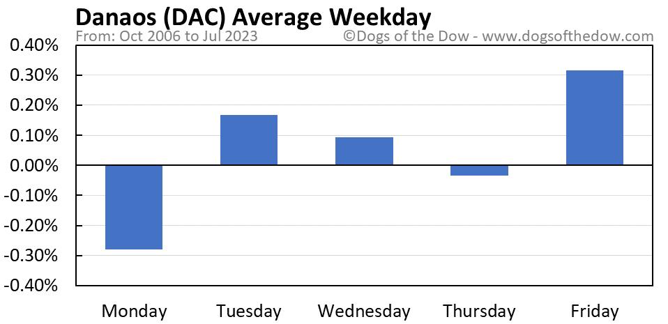 DAC average weekday chart