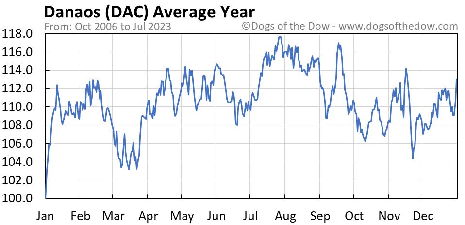 DAC average year chart