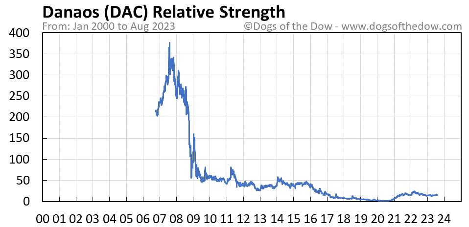 DAC relative strength chart