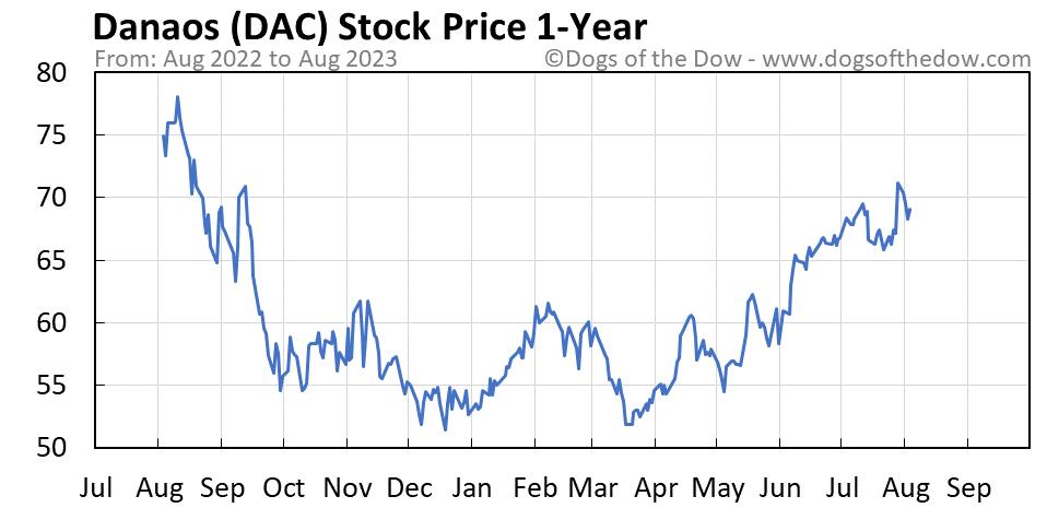 DAC 1-year stock price chart