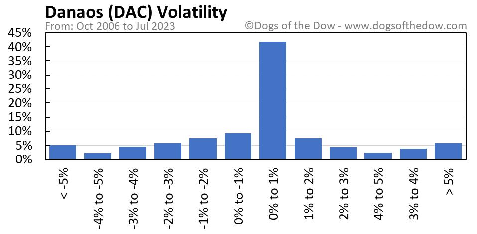 DAC volatility chart