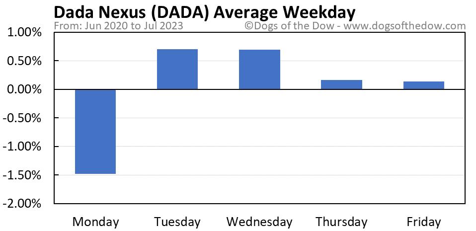 DADA average weekday chart