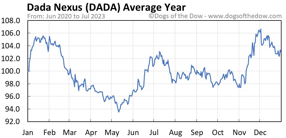 DADA average year chart