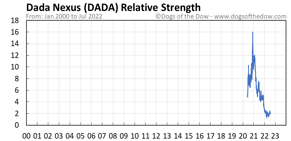 DADA relative strength chart